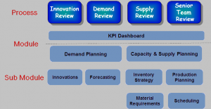 Sales & Operations Planning – Cirrus Supply Chain